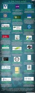 Scientific Consensus on GMOs
