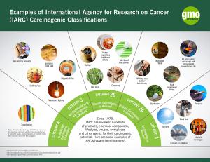 IARC WHO Glyphosate